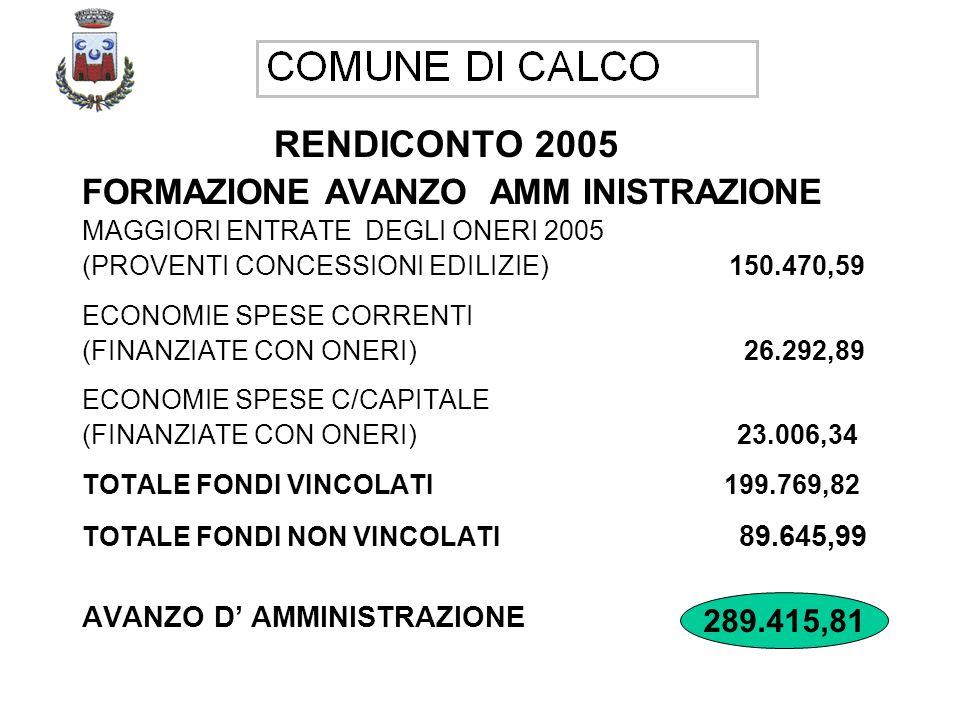 RENDICONTO 2005 FORMAZIONE AVANZO AMM INISTRAZIONE MAGGIORI ENTRATE DEGLI ONERI 2005 (PROVENTI CONCESSIONI EDILIZIE) 150.470,59 ECONOMIE SPESE CORRENTI (FINANZIATE CON ONERI) 26.292,89 ECONOMIE SPESE C/CAPITALE (FINANZIATE CON ONERI) 23.006,34 TOTALE FONDI VINCOLATI 199.769,82 TOTALE FONDI NON VINCOLATI 89.645,99 AVANZO D AMMINISTRAZIONE 289.415,81 289.415,81