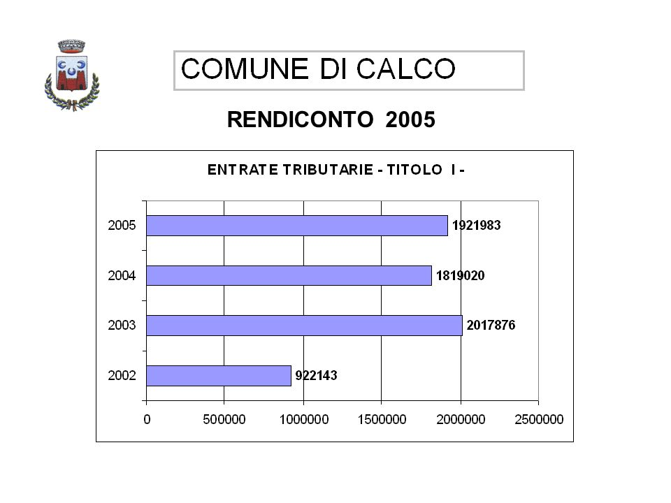 RENDICONTO 2005