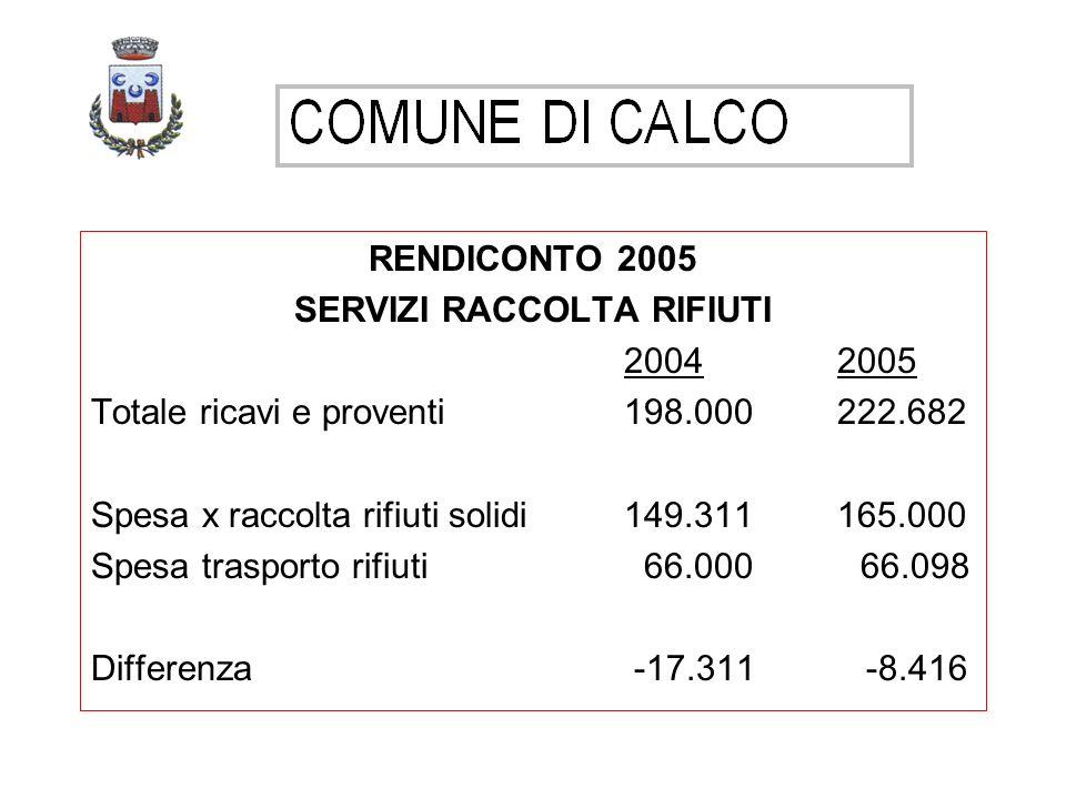 RENDICONTO 2005 SERVIZI RACCOLTA RIFIUTI 20042005 Totale ricavi e proventi198.000222.682 Spesa x raccolta rifiuti solidi149.311165.000 Spesa trasporto rifiuti 66.000 66.098 Differenza -17.311 -8.416