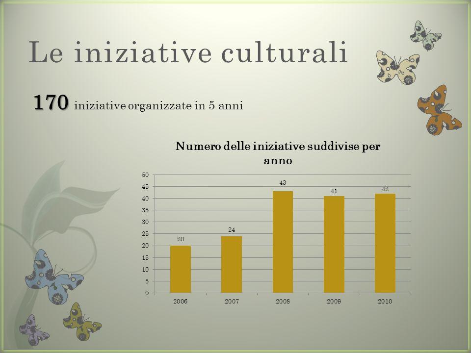 Le iniziative culturali 170 170 iniziative organizzate in 5 anni