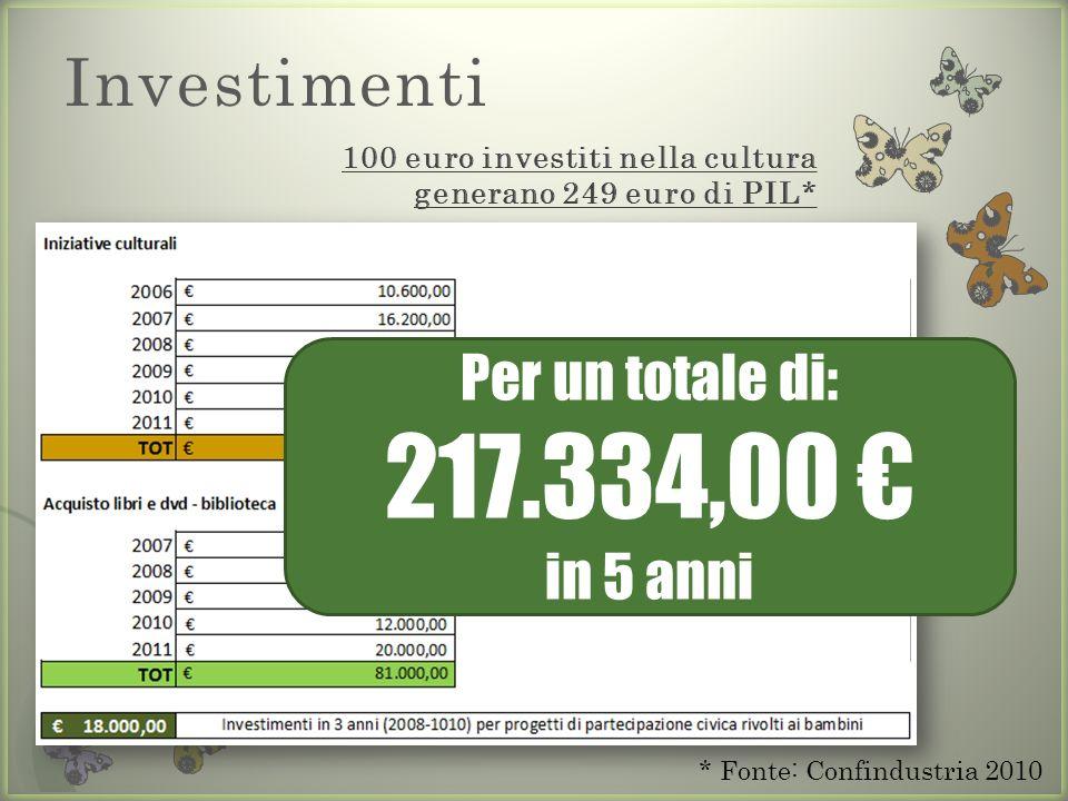 Investimenti * Fonte: Confindustria 2010 Per un totale di: 217.334,00 in 5 anni