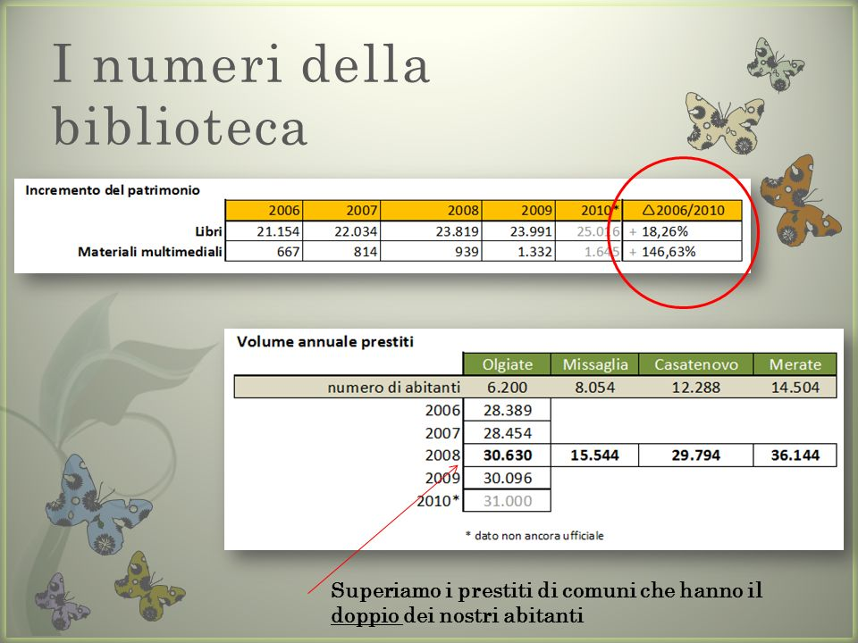 I numeri della biblioteca Superiamo i prestiti di comuni che hanno il doppio dei nostri abitanti