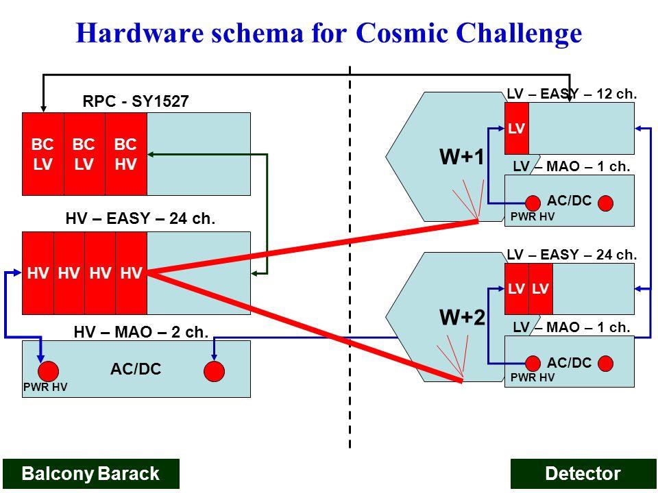 8 DSC e monitoring Controllo e monitoring dei sistemi di HV-LV Controllo e monitoring del Gas, Cooling e Temp.