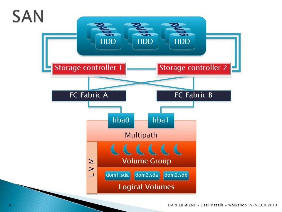Multipath FC Fabric A FC Fabric B hba1 hba0 HDD Storage controller 1 Storage controller 2 Volume Group Logical Volumes dom1.sda dom2.sda dom2.sdb L V