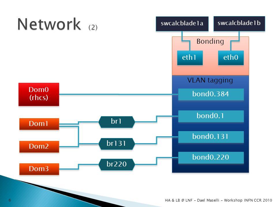 VLAN tagging Bonding swcalcblade1a swcalcblade1b bond0.1 bond0.131 bond0.220 br1 br131 br220 bond0.384 eth0 eth1 Dom1 Dom2 Dom3 Dom0 (rhcs) Dom0 (rhcs) HA & LB @ LNF - Dael Maselli - Workshop INFN CCR 20106