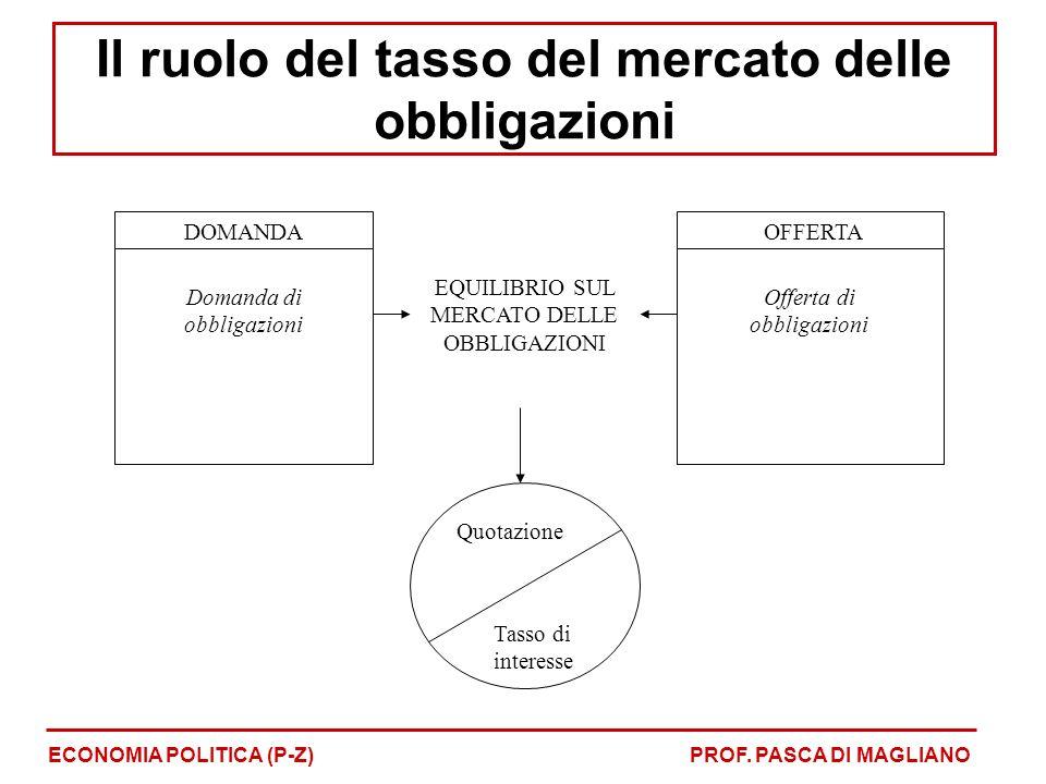 DOMANDA Domanda di obbligazioni EQUILIBRIO SUL MERCATO DELLE OBBLIGAZIONI OFFERTA Offerta di obbligazioni Quotazione Tasso di interesse ECONOMIA POLITICA (P-Z)PROF.