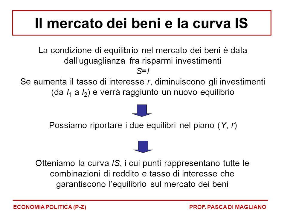 La condizione di equilibrio nel mercato dei beni è data dalluguaglianza fra risparmi investimenti S=I Se aumenta il tasso di interesse r, diminuiscono gli investimenti (da I 1 a I 2 ) e verrà raggiunto un nuovo equilibrio Possiamo riportare i due equilibri nel piano (Y, r) Otteniamo la curva IS, i cui punti rappresentano tutte le combinazioni di reddito e tasso di interesse che garantiscono lequilibrio sul mercato dei beni ECONOMIA POLITICA (P-Z)PROF.