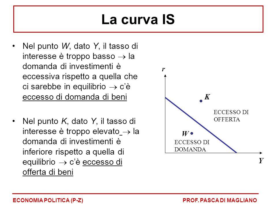 Nel punto W, dato Y, il tasso di interesse è troppo basso la domanda di investimenti è eccessiva rispetto a quella che ci sarebbe in equilibrio cè eccesso di domanda di beni Nel punto K, dato Y, il tasso di interesse è troppo elevato la domanda di investimenti è inferiore rispetto a quella di equilibrio cè eccesso di offerta di beni Y r W K ECCESSO DI DOMANDA ECCESSO DI OFFERTA ECONOMIA POLITICA (P-Z)PROF.