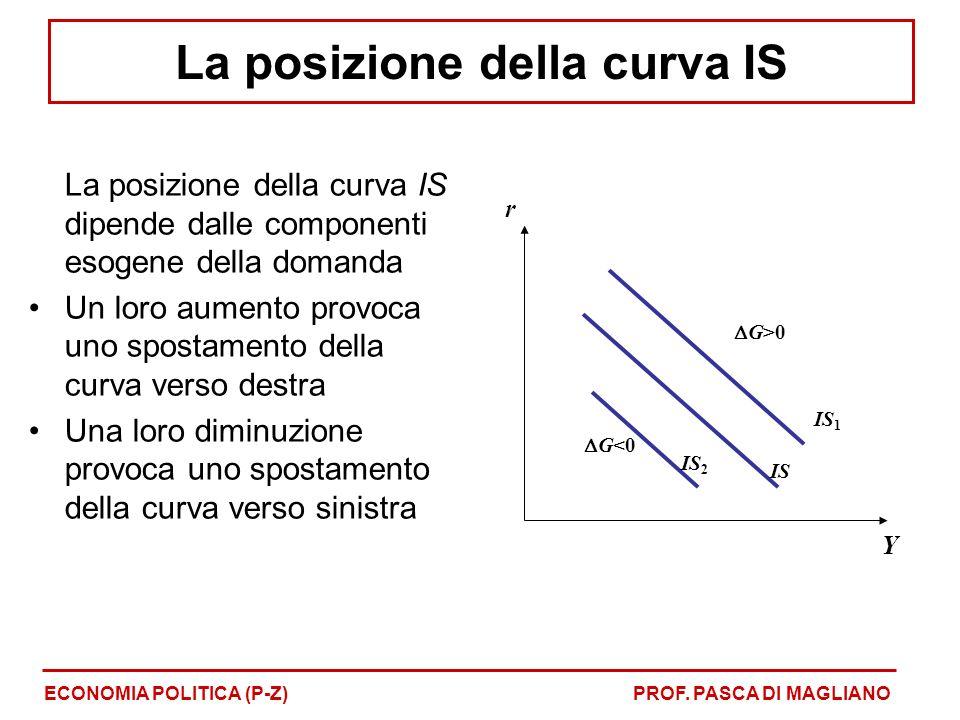 La posizione della curva IS dipende dalle componenti esogene della domanda Un loro aumento provoca uno spostamento della curva verso destra Una loro diminuzione provoca uno spostamento della curva verso sinistra r Y IS G>0 G<0 IS 1 IS 2 ECONOMIA POLITICA (P-Z)PROF.