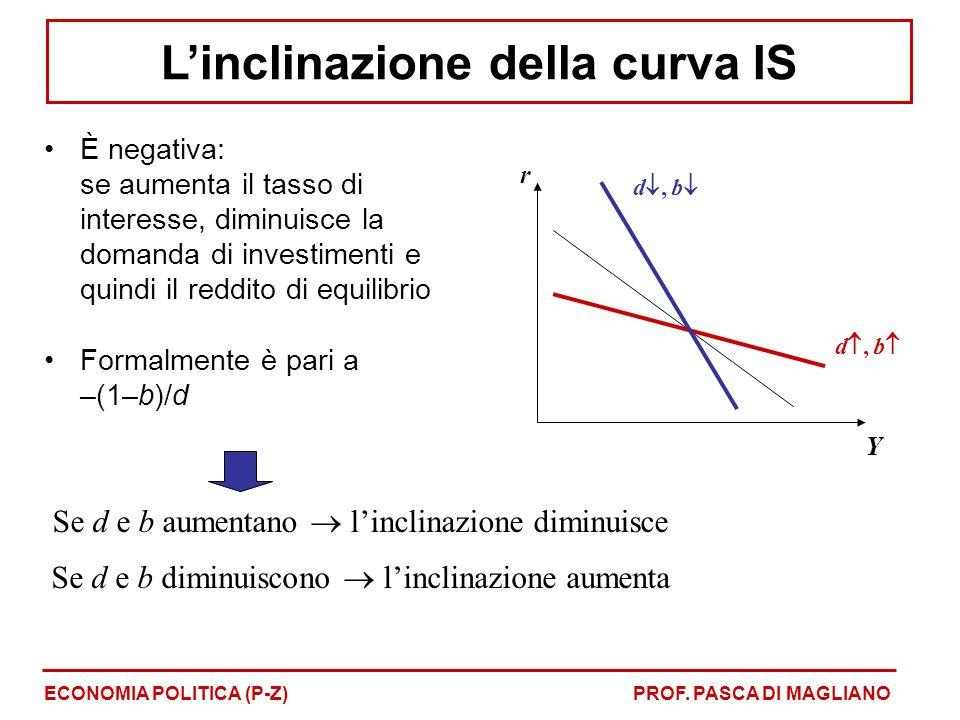 È negativa: se aumenta il tasso di interesse, diminuisce la domanda di investimenti e quindi il reddito di equilibrio Formalmente è pari a –(1–b)/d Se d e b aumentano linclinazione diminuisce Se d e b diminuiscono linclinazione aumenta r Y d, b ECONOMIA POLITICA (P-Z)PROF.