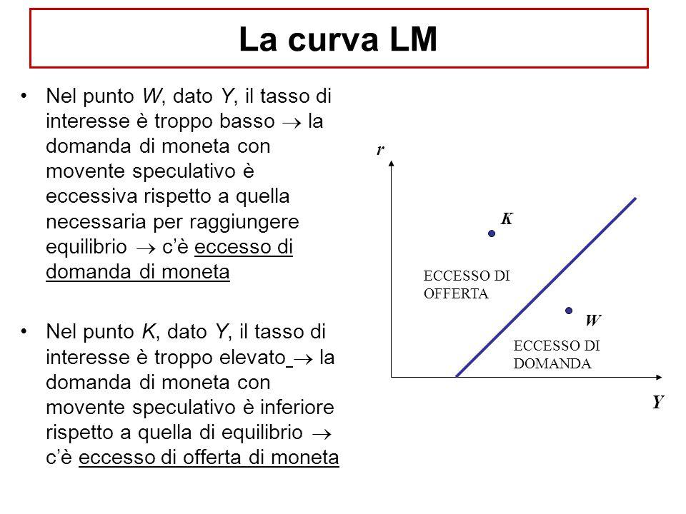 Nel punto W, dato Y, il tasso di interesse è troppo basso la domanda di moneta con movente speculativo è eccessiva rispetto a quella necessaria per raggiungere equilibrio cè eccesso di domanda di moneta Nel punto K, dato Y, il tasso di interesse è troppo elevato la domanda di moneta con movente speculativo è inferiore rispetto a quella di equilibrio cè eccesso di offerta di moneta Y r W K ECCESSO DI DOMANDA ECCESSO DI OFFERTA La curva LM
