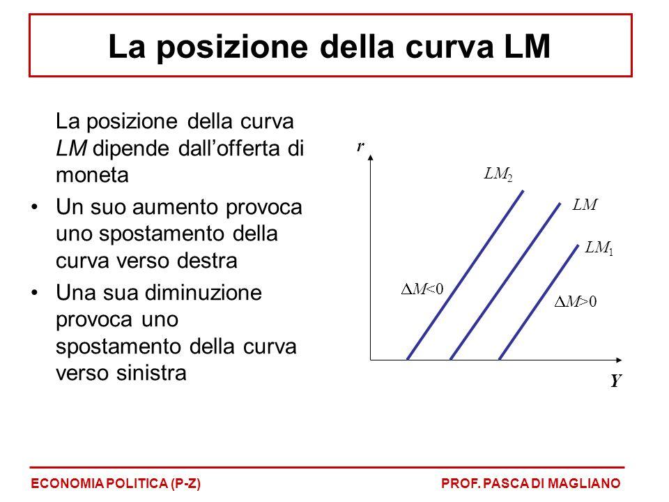La posizione della curva LM dipende dallofferta di moneta Un suo aumento provoca uno spostamento della curva verso destra Una sua diminuzione provoca uno spostamento della curva verso sinistra r Y LM M>0 M<0 LM 1 LM 2 ECONOMIA POLITICA (P-Z)PROF.