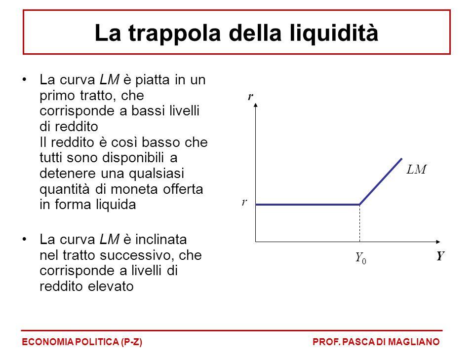 La curva LM è piatta in un primo tratto, che corrisponde a bassi livelli di reddito Il reddito è così basso che tutti sono disponibili a detenere una qualsiasi quantità di moneta offerta in forma liquida La curva LM è inclinata nel tratto successivo, che corrisponde a livelli di reddito elevato r Y r Y0Y0 LM ECONOMIA POLITICA (P-Z)PROF.