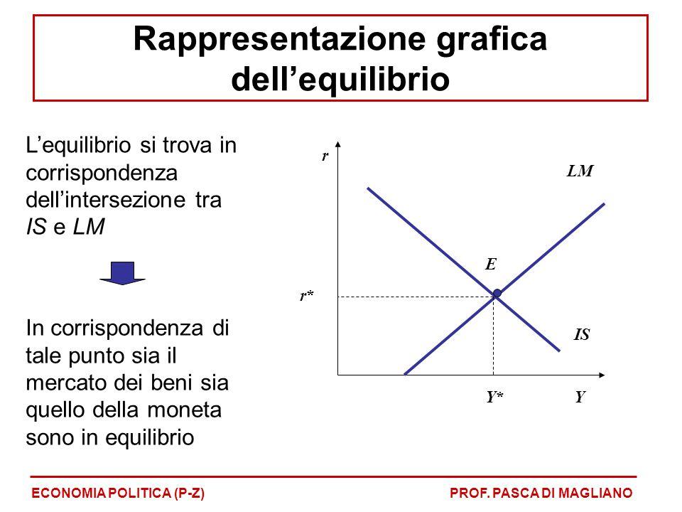 Lequilibrio si trova in corrispondenza dellintersezione tra IS e LM In corrispondenza di tale punto sia il mercato dei beni sia quello della moneta sono in equilibrio r Y IS LM E Y*Y* r*r* ECONOMIA POLITICA (P-Z)PROF.