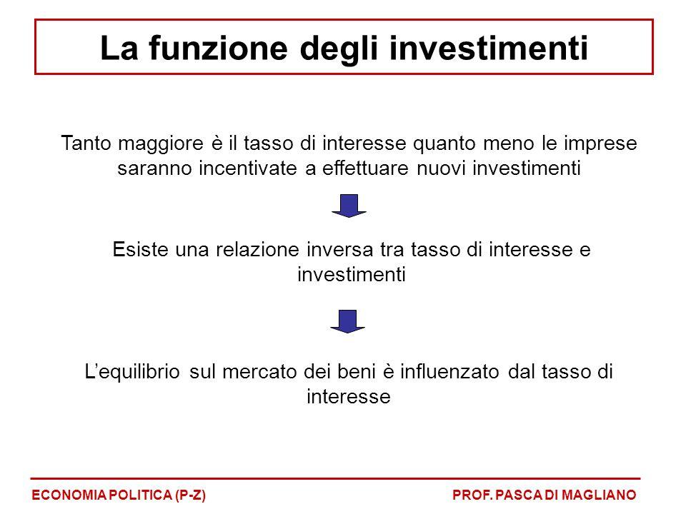 Tanto maggiore è il tasso di interesse quanto meno le imprese saranno incentivate a effettuare nuovi investimenti Esiste una relazione inversa tra tasso di interesse e investimenti Lequilibrio sul mercato dei beni è influenzato dal tasso di interesse ECONOMIA POLITICA (P-Z)PROF.