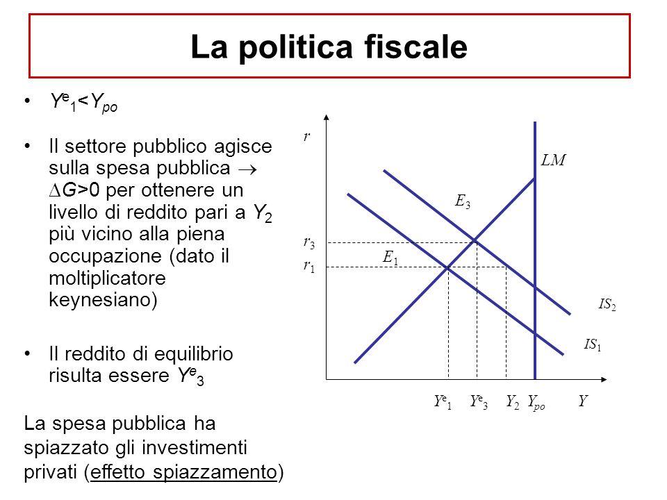 Y e 1 <Y po Il settore pubblico agisce sulla spesa pubblica G>0 per ottenere un livello di reddito pari a Y 2 più vicino alla piena occupazione (dato il moltiplicatore keynesiano) Il reddito di equilibrio risulta essere Y e 3 La spesa pubblica ha spiazzato gli investimenti privati (effetto spiazzamento) r Y IS 1 LM Y po E1E1 Ye1Ye1 Y2Y2 r1r1 IS 2 E3E3 Ye3Ye3 r3r3 La politica fiscale