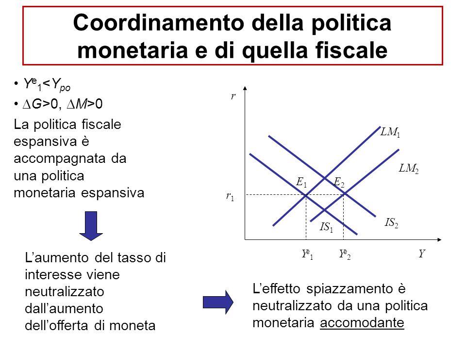 Y e 1 <Y po G>0, M>0 La politica fiscale espansiva è accompagnata da una politica monetaria espansiva Laumento del tasso di interesse viene neutralizzato dallaumento dellofferta di moneta Leffetto spiazzamento è neutralizzato da una politica monetaria accomodante r Y IS 1 LM 1 E1E1 Ye1Ye1 r1r1 IS 2 LM 2 Ye2Ye2 E2E2 Coordinamento della politica monetaria e di quella fiscale