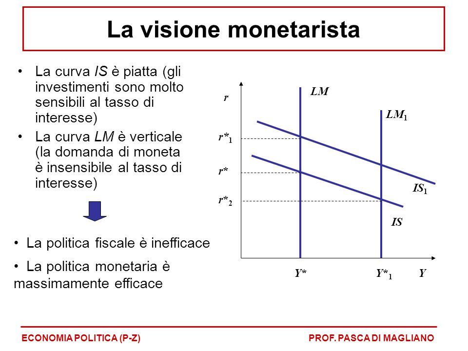 La curva IS è piatta (gli investimenti sono molto sensibili al tasso di interesse) La curva LM è verticale (la domanda di moneta è insensibile al tasso di interesse) La politica fiscale è inefficace La politica monetaria è massimamente efficace r Y IS LM Y*Y* r*r* IS 1 r* 1 LM 1 Y*1Y*1 r*2r*2 ECONOMIA POLITICA (P-Z)PROF.