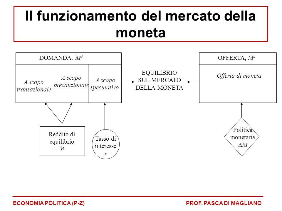DOMANDA, M d A scopo transazionale A scopo precauzionale A scopo speculativo Tasso di interesse r Politica monetaria M EQUILIBRIO SUL MERCATO DELLA MONETA OFFERTA, M o Offerta di moneta Reddito di equilibrio Y e ECONOMIA POLITICA (P-Z)PROF.