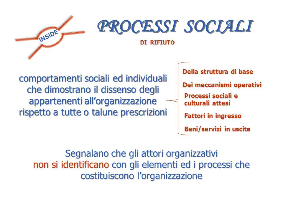 INSIDE DI RIFIUTO comportamenti sociali ed individuali che dimostrano il dissenso degli appartenenti allorganizzazione rispetto a tutte o talune presc