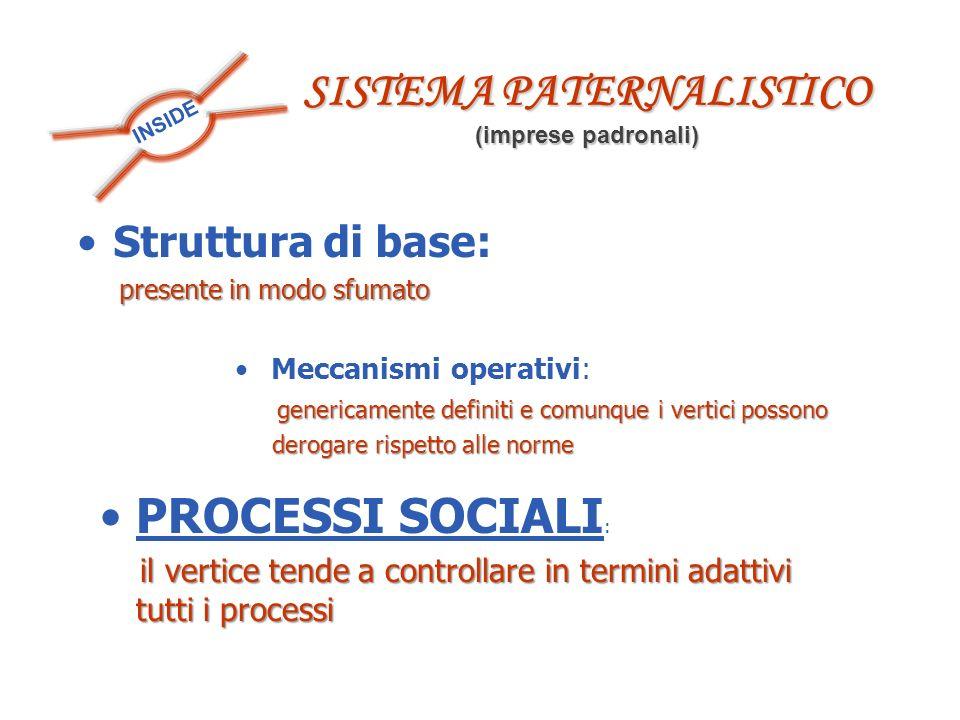 INSIDE SISTEMA PATERNALISTICO (imprese padronali) Struttura di base: presente in modo sfumato presente in modo sfumato Meccanismi operativi: genericam