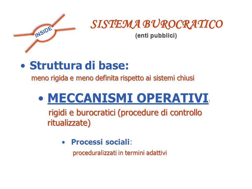 INSIDE SISTEMA BUROCRATICO (enti pubblici) Struttura di base: meno rigida e meno definita rispetto ai sistemi chiusi meno rigida e meno definita rispe