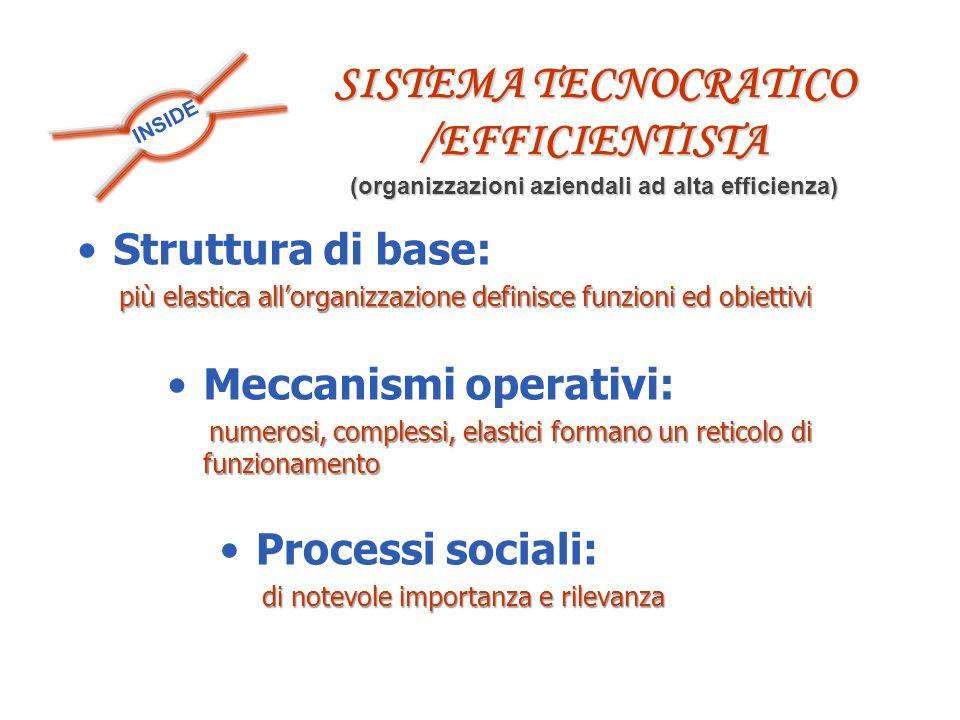 INSIDE SISTEMA TECNOCRATICO /EFFICIENTISTA (organizzazioni aziendali ad alta efficienza) Struttura di base: più elastica allorganizzazione definisce funzioni ed obiettivi più elastica allorganizzazione definisce funzioni ed obiettivi Meccanismi operativi: numerosi, complessi, elastici formano un reticolo di funzionamento numerosi, complessi, elastici formano un reticolo di funzionamento Processi sociali: di notevole importanza e rilevanza di notevole importanza e rilevanza
