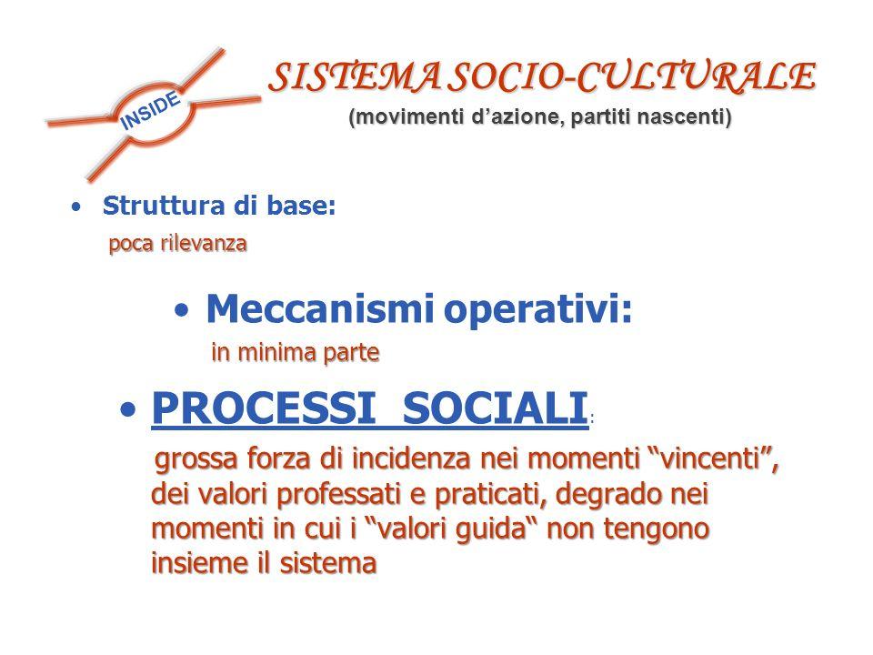 INSIDE Struttura di base: poca rilevanza poca rilevanza SISTEMA SOCIO-CULTURALE (movimenti dazione, partiti nascenti) Meccanismi operativi: in minima