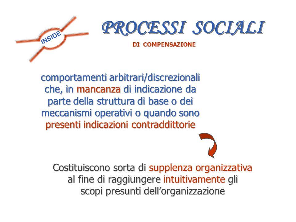 INSIDE DI COMPENSAZIONE comportamenti arbitrari/discrezionali che, in mancanza di indicazione da parte della struttura di base o dei meccanismi operat