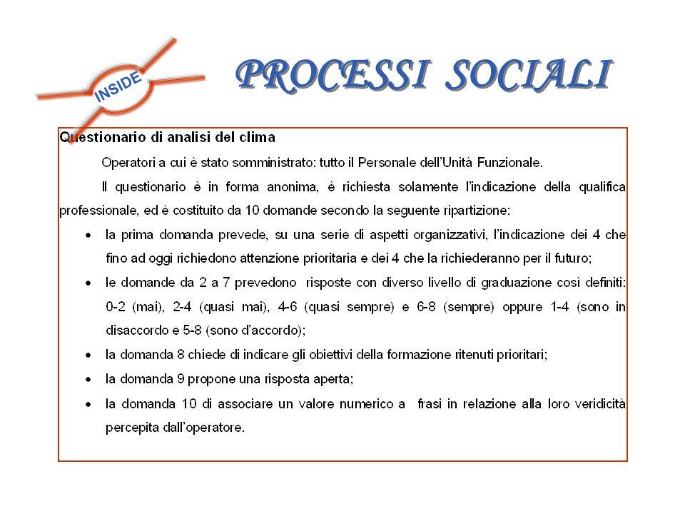 INSIDE PROCESSI SOCIALI