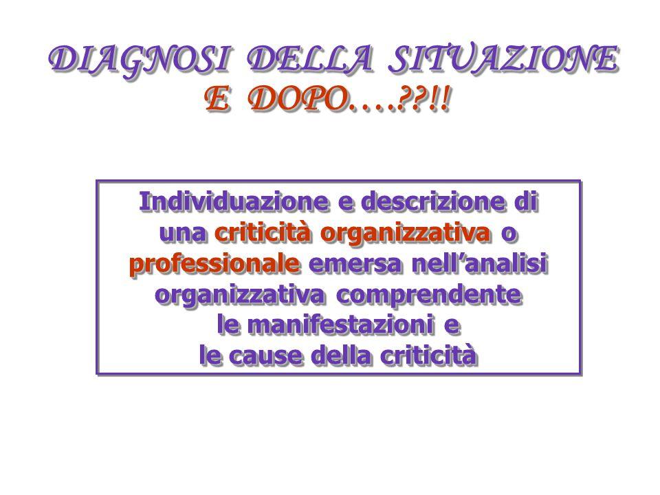 DIAGNOSI DELLA SITUAZIONE E DOPO….??!! Individuazione e descrizione di una criticità organizzativa o professionale emersa nellanalisi organizzativa co