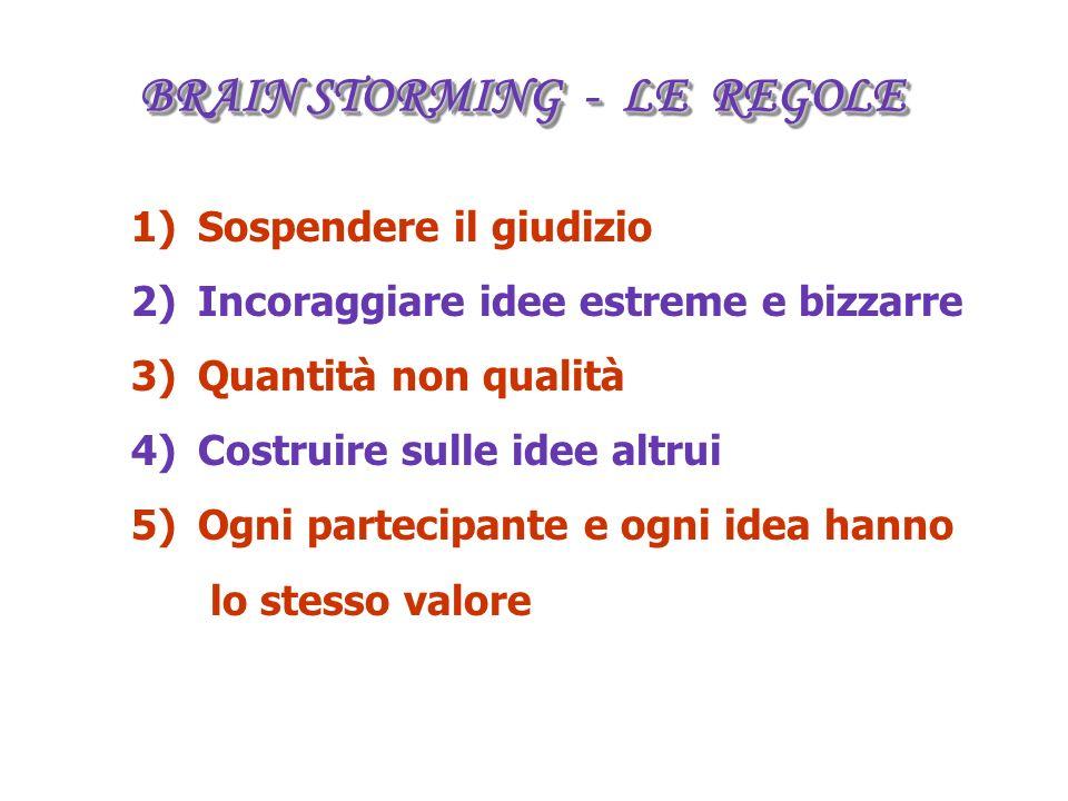 BRAIN STORMING - LE REGOLE 1)Sospendere il giudizio 2)Incoraggiare idee estreme e bizzarre 3)Quantità non qualità 4)Costruire sulle idee altrui 5)Ogni