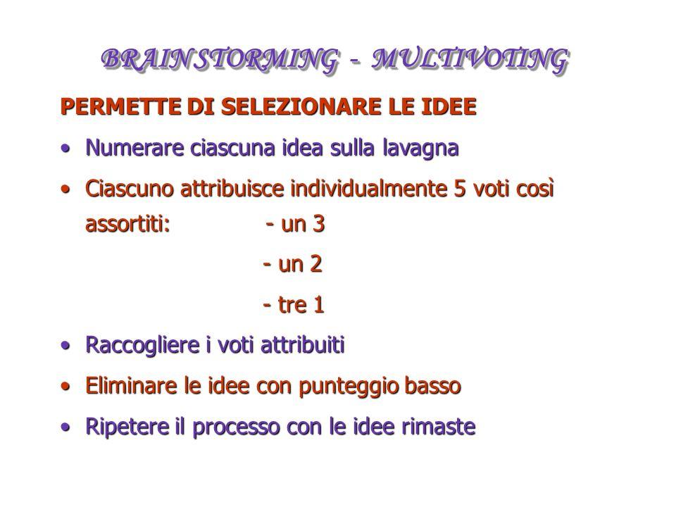 PERMETTE DI SELEZIONARE LE IDEE Numerare ciascuna idea sulla lavagnaNumerare ciascuna idea sulla lavagna Ciascuno attribuisce individualmente 5 voti c
