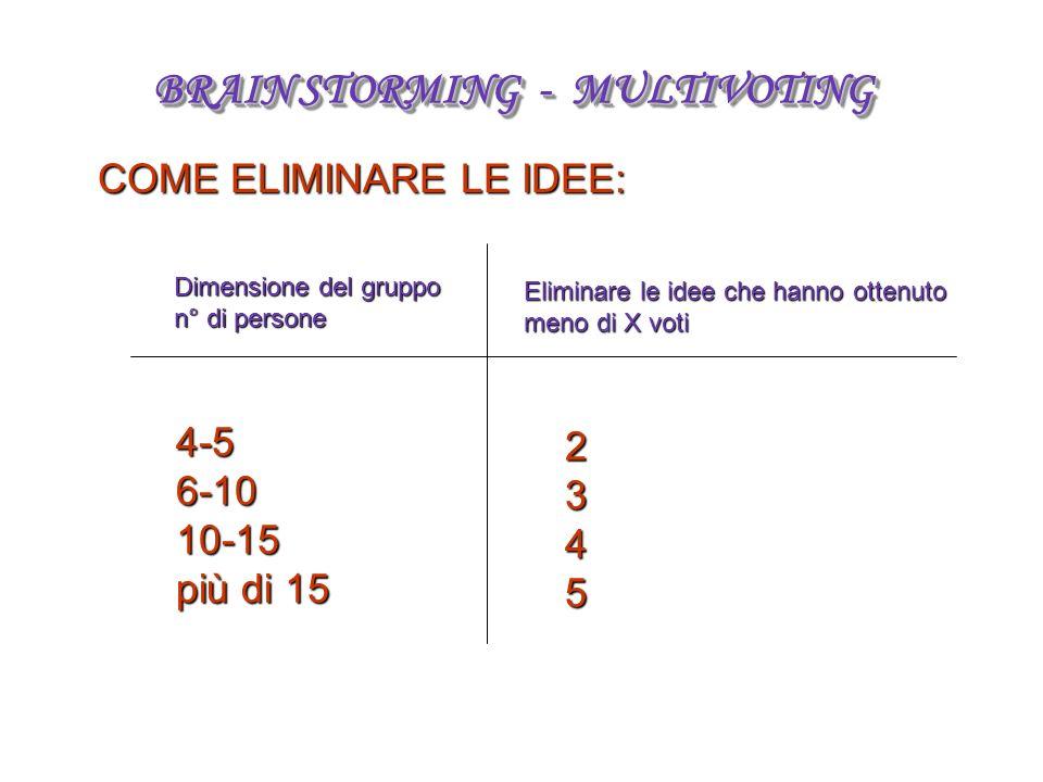 COME ELIMINARE LE IDEE: Dimensione del gruppo n° di persone Eliminare le idee che hanno ottenuto meno di X voti 4-56-1010-15 più di 15 2345 BRAIN STORMING - MULTIVOTING