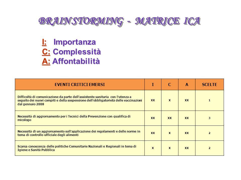 BRAIN STORMING - MATRICE ICA I: Importanza C: Complessità A: Affontabilità EVENTI CRITICI EMERSIICASCELTE Difficolt à di comunicazione da parte dell assistente sanitaria con l utenza a seguito dei nuovi compiti e della sospensione dell obbligatoriet à delle vaccinazioni dal gennaio 2008 XXX 1 Necessit à di aggiornamento per i Tecnici della Prevenzione con qualifica di micologo XX 3 Necessit à di un aggiornamento sull applicazione dei regolamenti e delle norme in tema di controllo ufficiale degli alimenti XXX 2 Scarsa conoscenza delle politiche Comunitarie Nazionali e Regionali in tema di Igiene e Sanit à Pubblica XXXX2