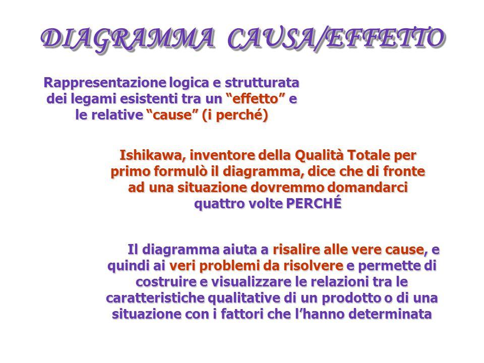DIAGRAMMA CAUSA/EFFETTO Il diagramma aiuta a risalire alle vere cause, e quindi ai veri problemi da risolvere e permette di costruire e visualizzare le relazioni tra le caratteristiche qualitative di un prodotto o di una situazione con i fattori che lhanno determinata Rappresentazione logica e strutturata dei legami esistenti tra un effetto e le relative cause (i perché) Ishikawa, inventore della Qualità Totale per primo formulò il diagramma, dice che di fronte ad una situazione dovremmo domandarci quattro volte PERCHÉ
