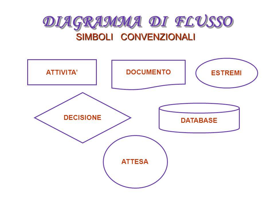 DIAGRAMMA DI FLUSSO SIMBOLI CONVENZIONALI ATTIVITA DECISIONE DOCUMENTO DATABASE ESTREMI ATTESA