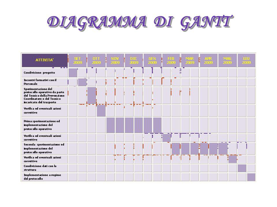 DIAGRAMMA DI GANTT Asse Verticale: rappresentazione delle attività che costituiscono il progetto Asse Orizzontale: a rappresentazione dell arco temporale totale del progetto, suddiviso in fasi incrementali (ad esempio, giorni, settimane, mesi)