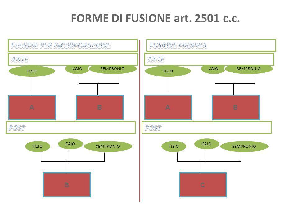 FORME DI FUSIONE art. 2501 c.c. AB TIZIO CAIOSEMPRONIO B CAIO SEMPRONIOTIZIO AB CAIO SEMPRONIO C CAIO SEMPRONIOTIZIO