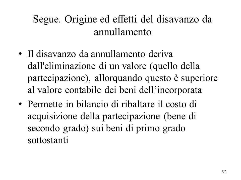 32 Segue. Origine ed effetti del disavanzo da annullamento Il disavanzo da annullamento deriva dall'eliminazione di un valore (quello della partecipaz