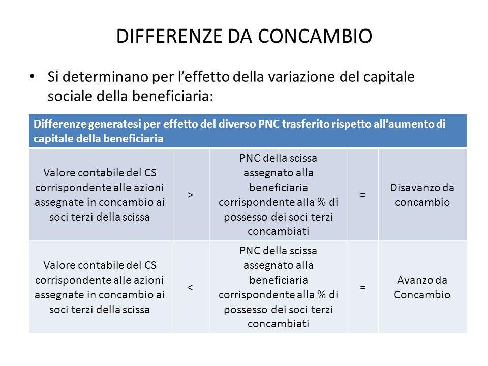 DIFFERENZE DA CONCAMBIO Si determinano per leffetto della variazione del capitale sociale della beneficiaria: Differenze generatesi per effetto del di