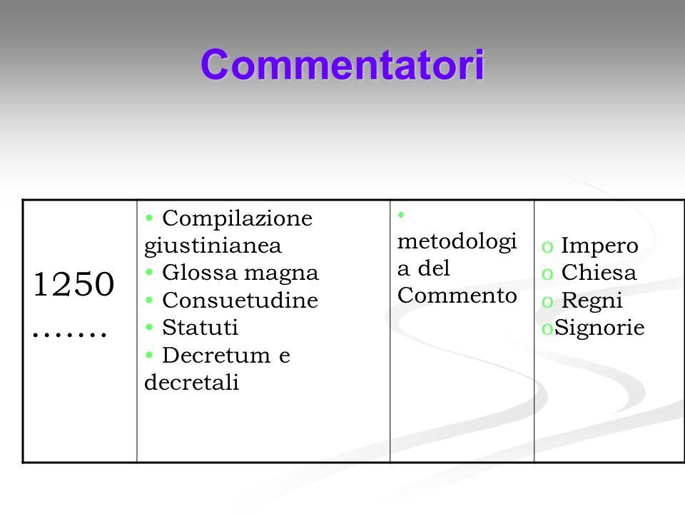 Commentatori 1250 ……. Compilazione giustinianea Glossa magna Consuetudine Statuti Decretum e decretali metodologi a del Commento o Impero o Chiesa o R