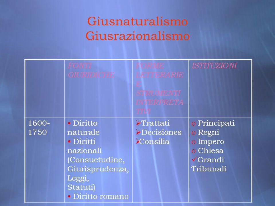 Giusnaturalismo Giusrazionalismo FONTI GIURIDICHE FORME LETTERARIE E STRUMENTI INTERPRETA TIVI ISTITUZIONI 1600- 1750 Diritto naturale Diritti naziona