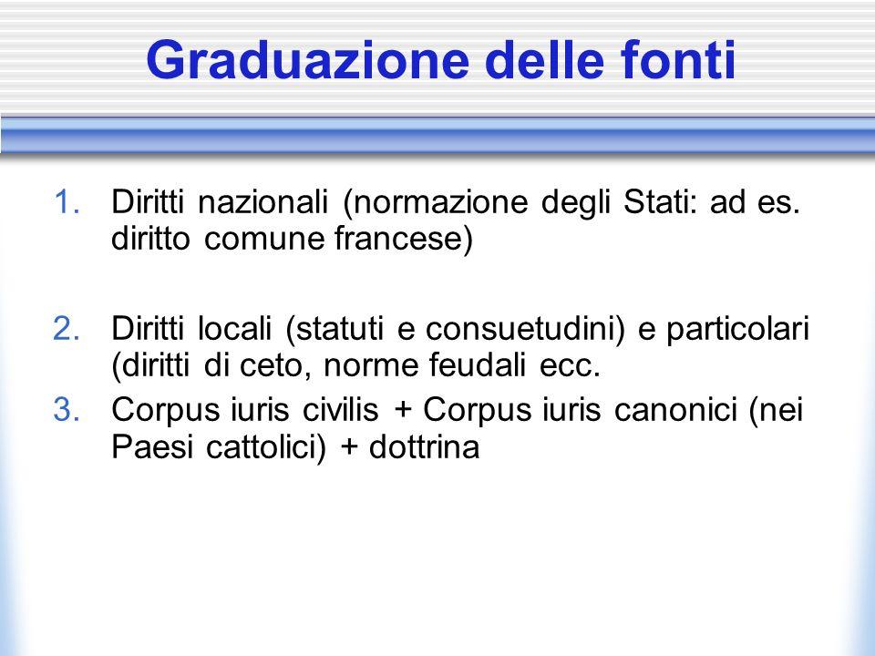 Graduazione delle fonti 1. Diritti nazionali (normazione degli Stati: ad es. diritto comune francese) 2. Diritti locali (statuti e consuetudini) e par