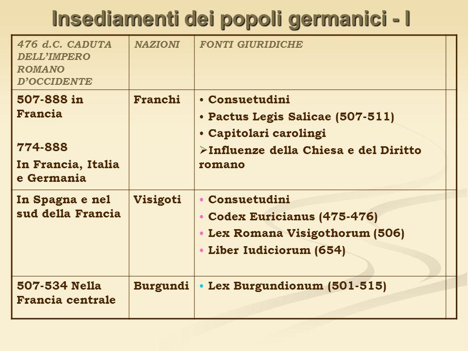 Insediamenti dei popoli germanici - I 476 d.C. CADUTA DELLIMPERO ROMANO DOCCIDENTE NAZIONIFONTI GIURIDICHE 507-888 in Francia 774-888 In Francia, Ital