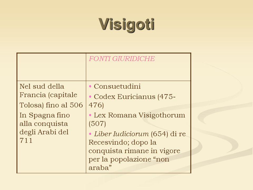 Visigoti FONTI GIURIDICHE Nel sud della Francia (capitale Tolosa) fino al 506 In Spagna fino alla conquista degli Arabi del 711 Consuetudini Codex Eur