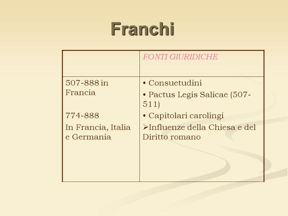 Franchi FONTI GIURIDICHE 507-888 in Francia 774-888 In Francia, Italia e Germania Consuetudini Pactus Legis Salicae (507- 511) Capitolari carolingi In