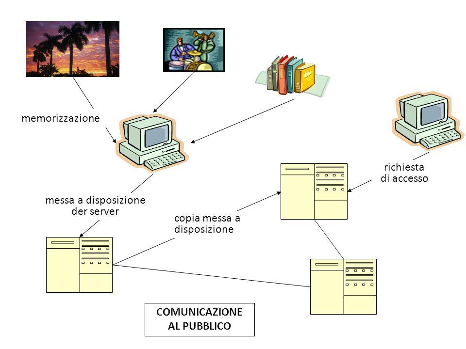 COMUNICAZIONE AL PUBBLICO memorizzazione messa a disposizione der server richiesta di accesso copia messa a disposizione