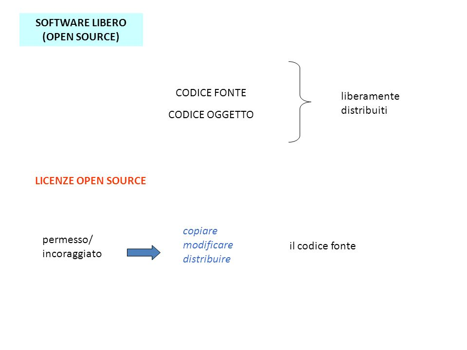 SOFTWARE LIBERO (OPEN SOURCE) CODICE FONTE CODICE OGGETTO liberamente distribuiti LICENZE OPEN SOURCE copiare modificare distribuire il codice fonte permesso/ incoraggiato