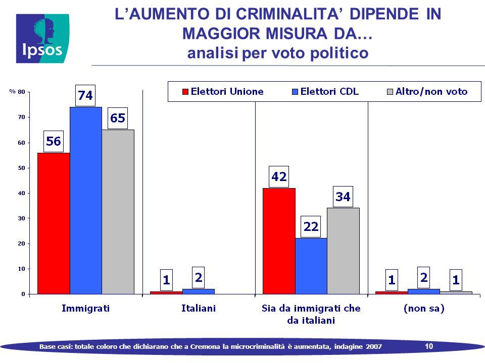 10 LAUMENTO DI CRIMINALITA DIPENDE IN MAGGIOR MISURA DA… analisi per voto politico % Base casi: totale coloro che dichiarano che a Cremona la microcriminalità è aumentata, indagine 2007